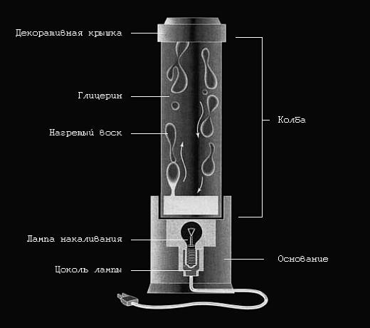 Как работает  лава-лампа?